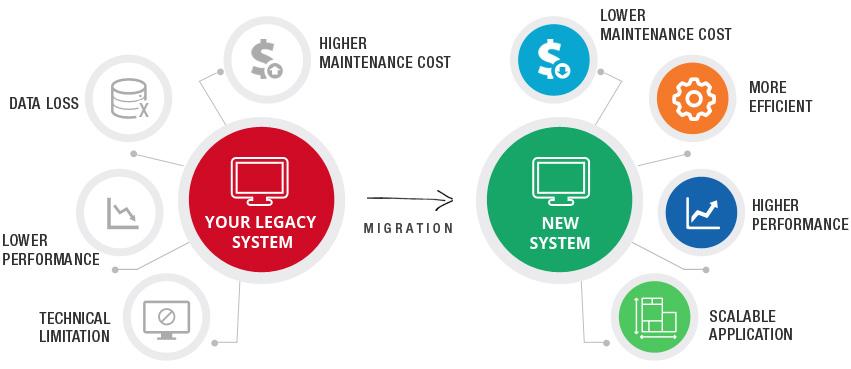 legacy-modernization-services
