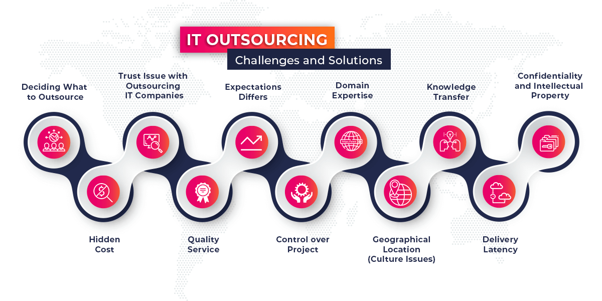 IT-Outsourcing-Challenges-and-Solutions