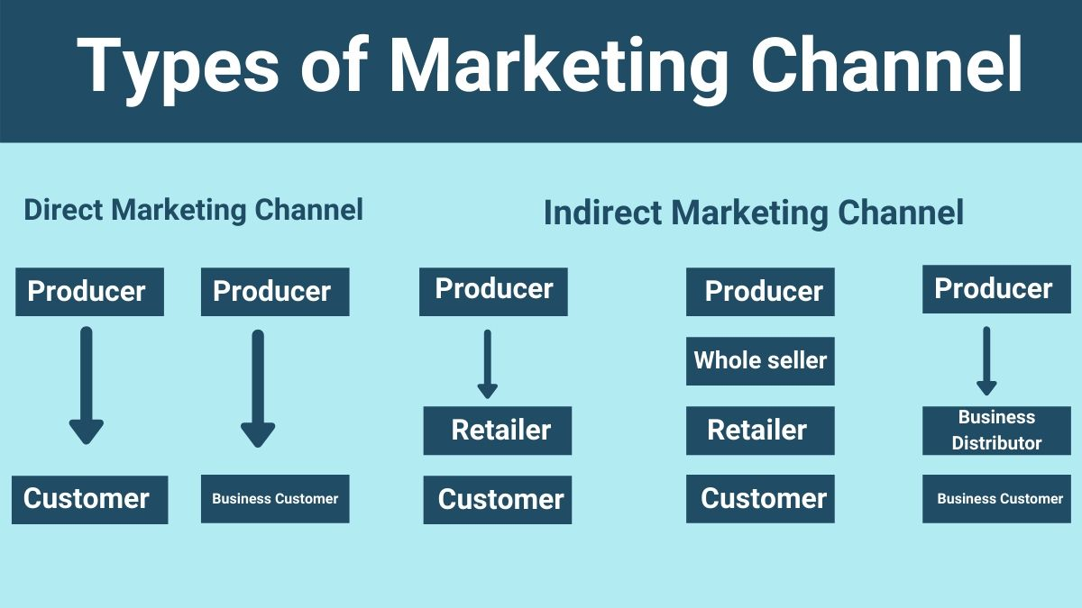 Roles-of-Marketing-Channel-1
