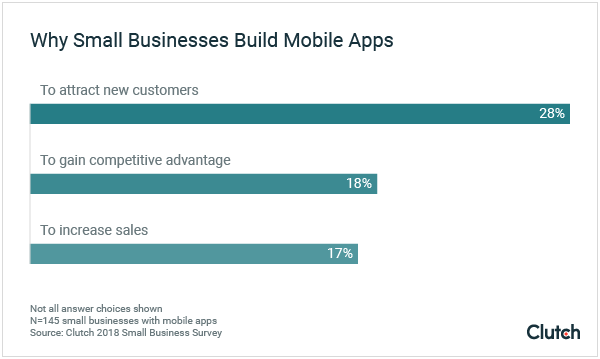 why-small-businesses-build-mobile-apps