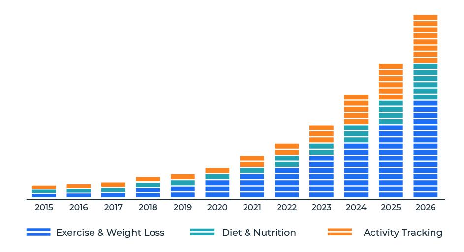 Fitnes app development Market Research