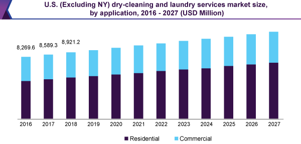 dry-cleaning-and-laundry-services-market search by SoftSuave