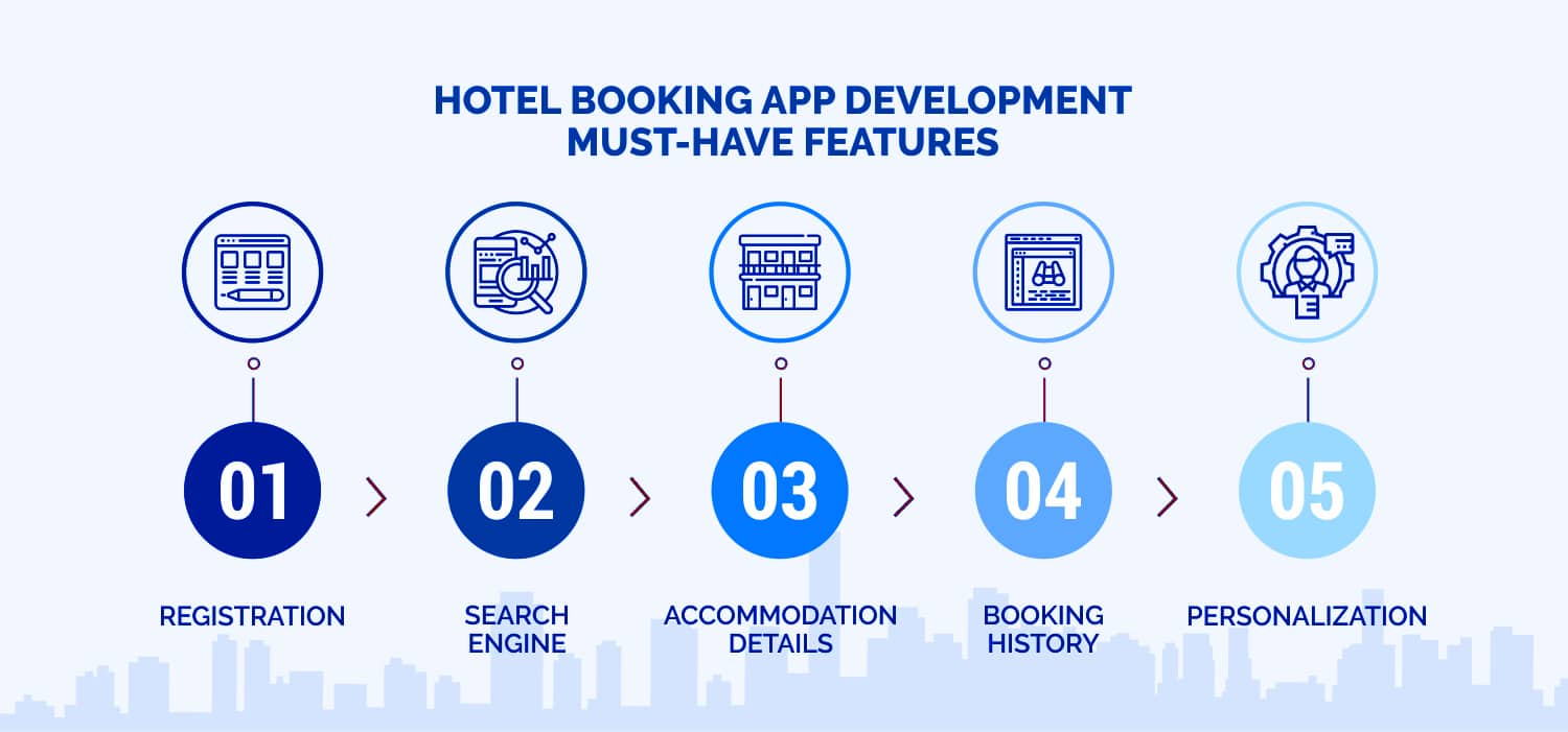 Hotel_Booking_App_development-features