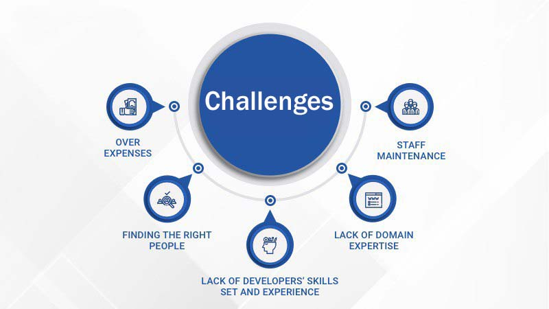 Challenges While Hiring Mobile App Developers