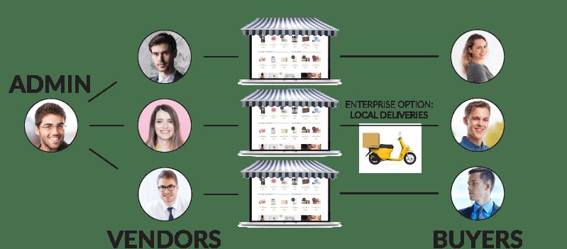 multivendor-graphic-multi-seller-multivendor-multi-vendor-software