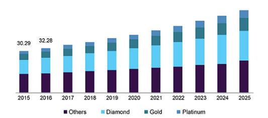 Global Jewelry Market - Statistics & Facts