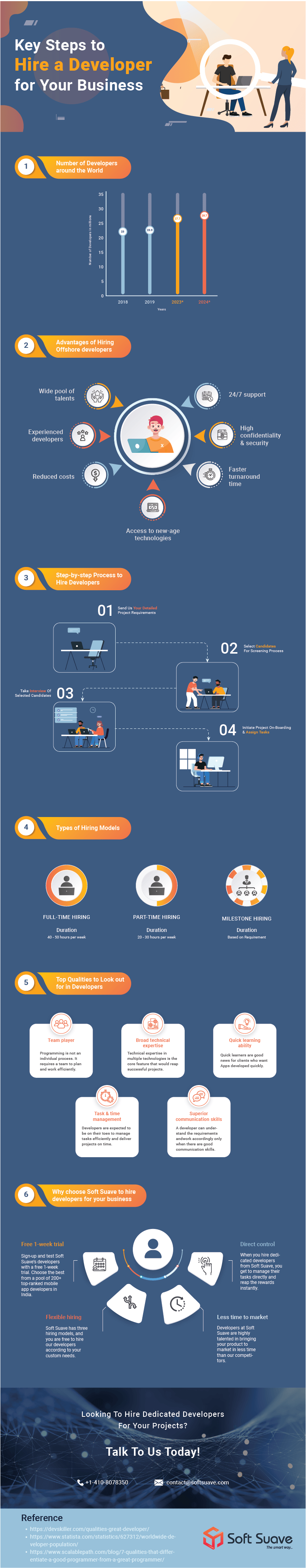 Crucial Steps to Follow & Hire a Developer-infographics