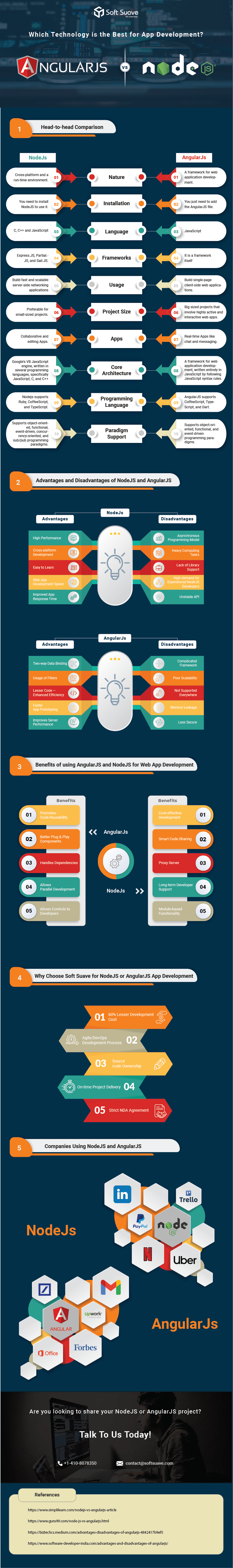 Node.JS Vs Angular.JS Which is the best for your app [Infographic] - Soft Suave
