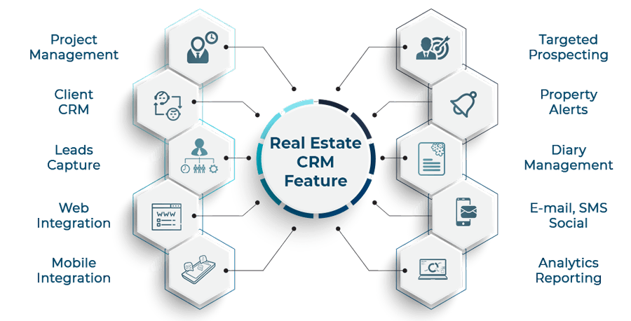 Real-Estate-CRM-Features-softsuave