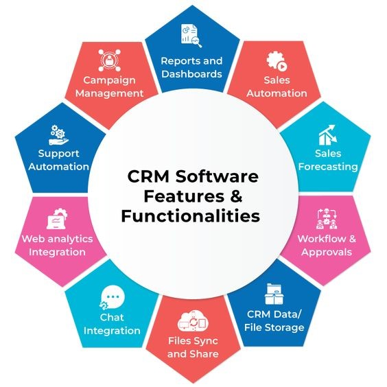 Real Estate CRM Software Features & Functionalities