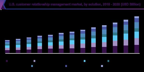 us-customer-relationship-management-market-size